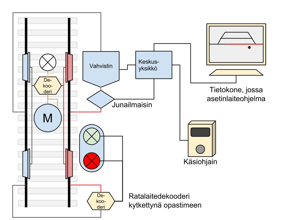 Kuva 3: esimerkki digitaalijärjestelmän peruskomponenteista.