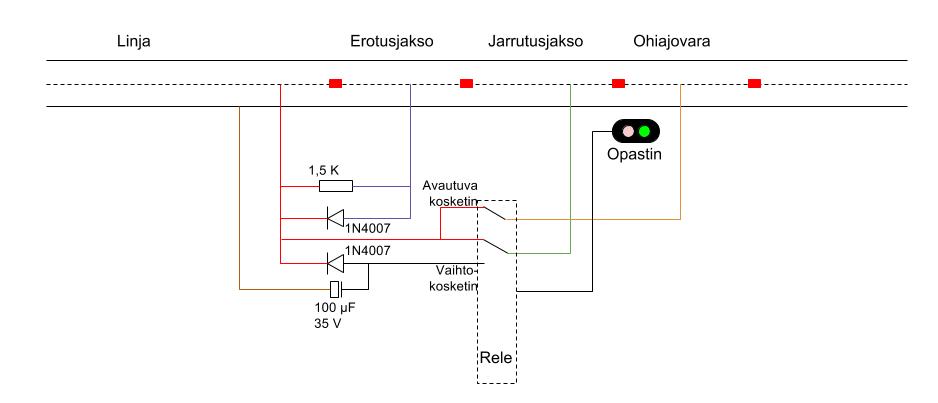 Jarrutusjakson kytkentä Märklin-järjestelmässä
