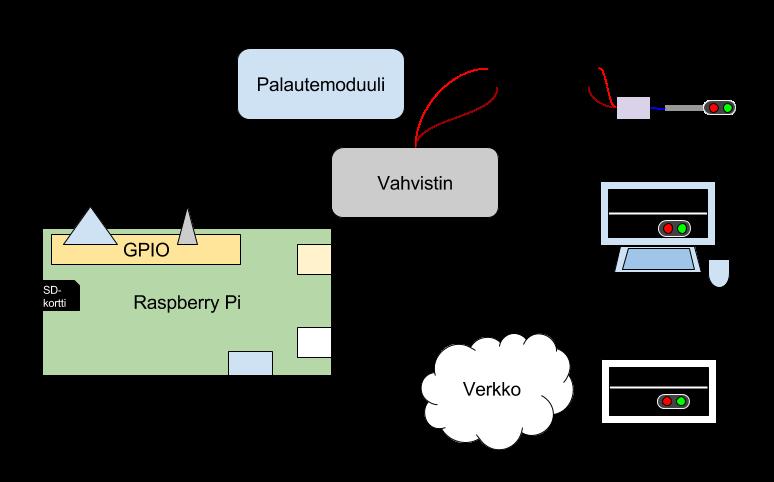 TrainPi osa 1: sulautettu Raspberry Pi -tietokone digirataa ohjaamassa